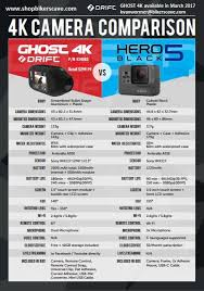 Gopro Chart Comparison This A Comparison Chart Between The Drift Ghost 4k And The