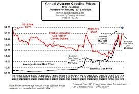 Inflation Adjusted Gas Prices It Was Pricier In 1918 And