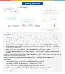 Erp Process Flow Chart Flowchart I95dev Amazon Integration Erp Software Blog