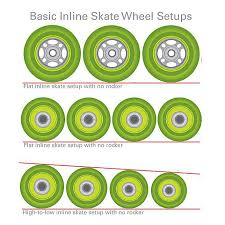 What To Know Before Buying Your Wheels