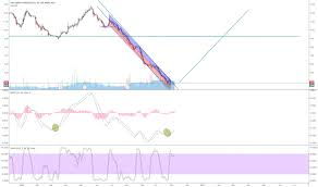 Step Stock Price And Chart Tsx Step Tradingview