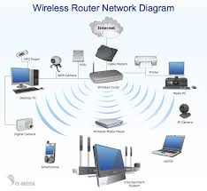 engl how stuff works wired wireless hybrid and private network diagram wireless network wireless router network diagram rdquo