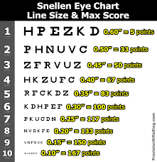 Rifle Scope Power Chart Tactical Scopes Optical Performance Part 1