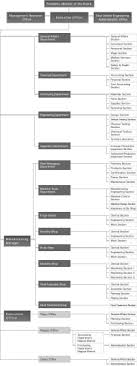 Toyota Motor Philippines Corporation Organizational Chart