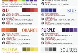 Stunning Color Psychology Interior Design Gallery - Best idea home .