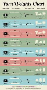 Yarn Weights Chart Infographic
