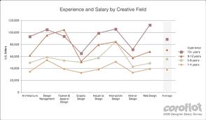 Average Pay For Interior Brilliant Interior Designer Pay