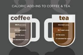 Kop koffie calorieën