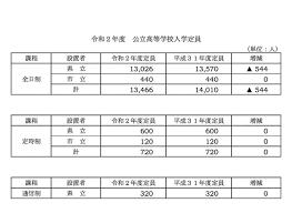 岐阜 県 高校 入試 2021 倍率