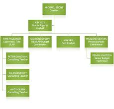 Whs Organization Chart Private High School Organizational Chart Www