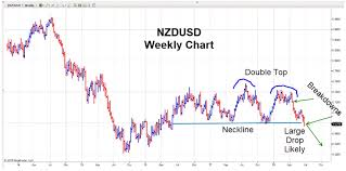 Us Dollar Vs New Zealand Dollar Chart How You Could Have Made 9 5x Your Money On This Stock The