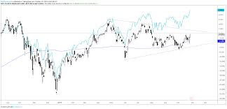 Nasdaq Vs Dow Chart Dow Jones Sluggish S P 500 Nasdaq 100 New Records May Not Hold