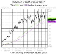 Alibaba Stock Chart Tech Meltdown Puts Alibaba Stock Near Significant Trendline