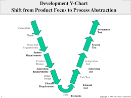 Mapping Assurance To The Software Engineering Process Ppt