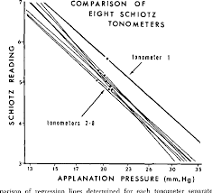 Figure 2 From Re Evaluation Of The Schiotz Tonometer