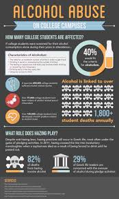 Campuses Alcohol College Abuse Diagnosis - Dual On
