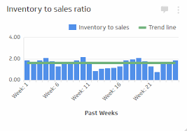 Inventory Charts And Graphs Inventory To Sales Ratio Supply Chain Kpi Examples Klipfolio
