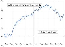 Stocks Enter Period Of Seasonal Strength Today Investing Com