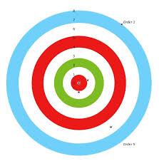 Excel Bullseye Chart Target Graph In Excel Using Polar Chart 7 Steps