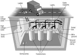 how to power v loads from a padmounted transformer page  you build an underground vault and place individual pole mount transformer in it not really uncommon