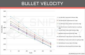 7 Wsm Ballistics Chart 7mm Rem Mag Vs 300 Win Mag Cartridge Comparison Sniper