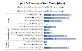Health Chart St Thomas Wait Time Information Colonoscopy Health And Community