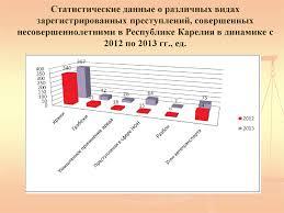 Психологические особенности несовершеннолетних преступников меры   Статистические данные о различных видах зарегистрированных преступлений совершенных несовершеннолетними в Республике Карелия в динами