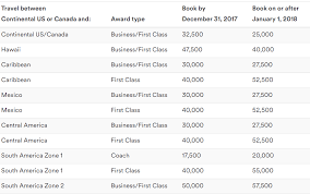 Alaska Mileage Chart American And Alaska Airlines Gut Their Partnership Effective