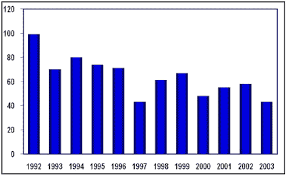 Population Page