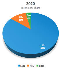 Horticulture Growth Pie Chart Luxeon Leds For Horticulture