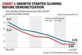Indian Gdp Chart Taking Stock Of The Indian Economy Consumption Key To Gdp
