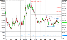 Usdmxn Chart Usd Mxn Rate Live Currency Chart