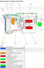seperate s c cooling from engine cooling jaguar forums jaguar seperate s c cooling from engine cooling sc cooling jpg
