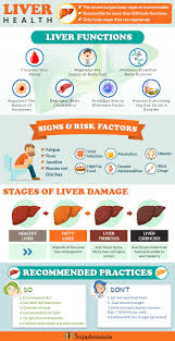 Diet Chart For Fatty Liver Grade 3 Say Goodbye To Fatty Liver With These Natural Remedies