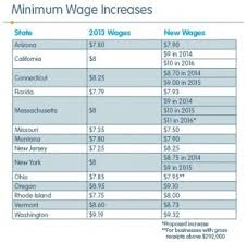 waging a debate the pros and cons of raising the minimum wage in california s legislature approved a bill raising the state s minimum wage from 8 an hour to 10 an hour becoming the first state in the
