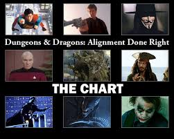 Alignment Chart 5e D D Alignment Done Right Segment 1 The Chart