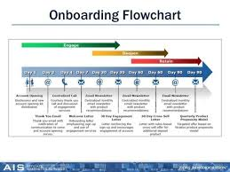 Physician Onboarding Flow Chart Www Bedowntowndaytona Com