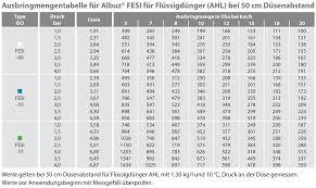 Agrotop Spray Nozzle Chart Agrotop Fertilzer Nozzles Fesi Spritzenteile De