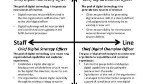 Navy Cio Org Chart Say Goodbye To The Chief Digital Officer