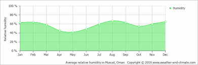 Muscat Climate Chart Climate And Average Monthly Weather In Muscat South