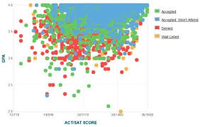 My Ucd Chart How Competitive Is Uc Davis Admissions Process College