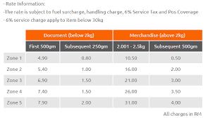 Poslaju Rate Guide And Cheaper Shipping Matdespatch Com