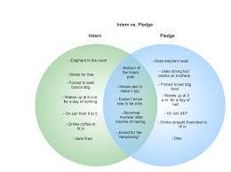 Venn Diagram Plotter Venn Diagram Plotter Online Dating Luxurybrag Ml