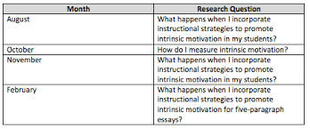intrinsic motivation and the five paragraph essay lessons learned lasalle1 png 27 38 kb