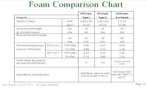 Roof Insulation R Value Chart R Value Of Rigid Insulation Fiberglass Vs Rigid Foam
