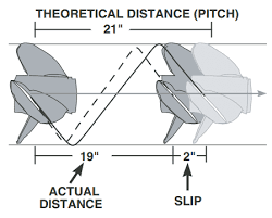 Omc Stern Drive Propeller Chart Propeller Slip Load Calculator