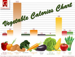 Calorie Chart For All Food Groups Vegetable Calories Chart Visual Ly