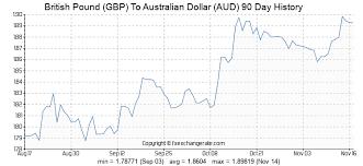Aus Dollar Chart British Pound Gbp To Australian Dollar Aud Exchange Rates