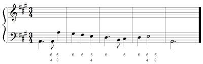 Figured Bass Chart Figured Bass Introduction Music Theory Online