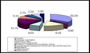 Курсовая работа Россия в современном мировом хозяйстве  На рубеже 2008 и 2009 года и до сих пор большинство людей утверждают что в России пока еще не создан полноценный механизм рыночной экономики